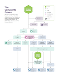 Police Complaints Process Overview Chart thumbnail